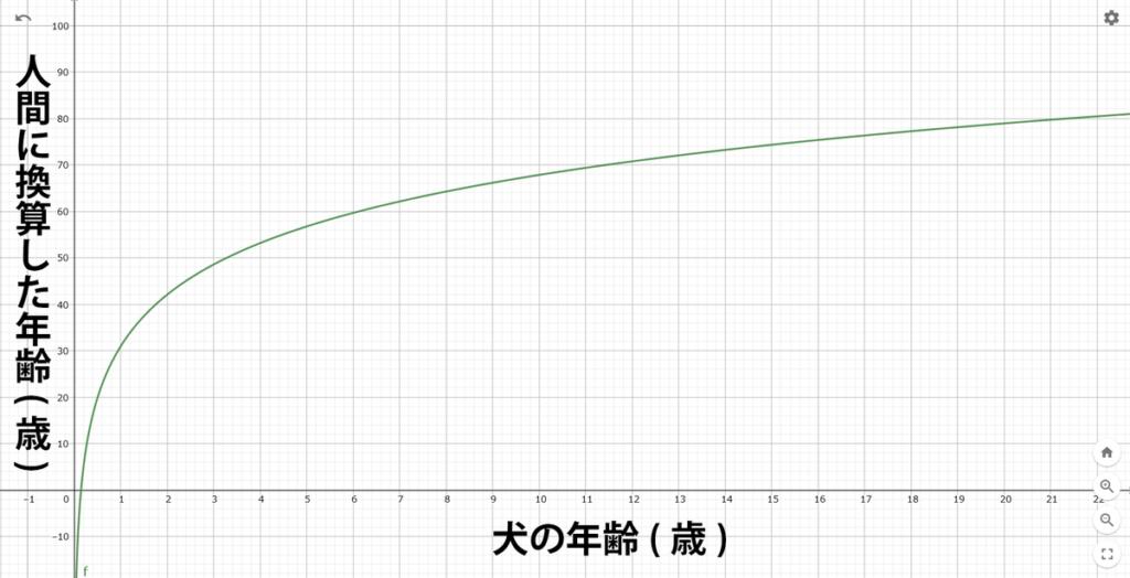 新しい公式から割り出された犬の年齢を人間の年齢に換算したグラフ
