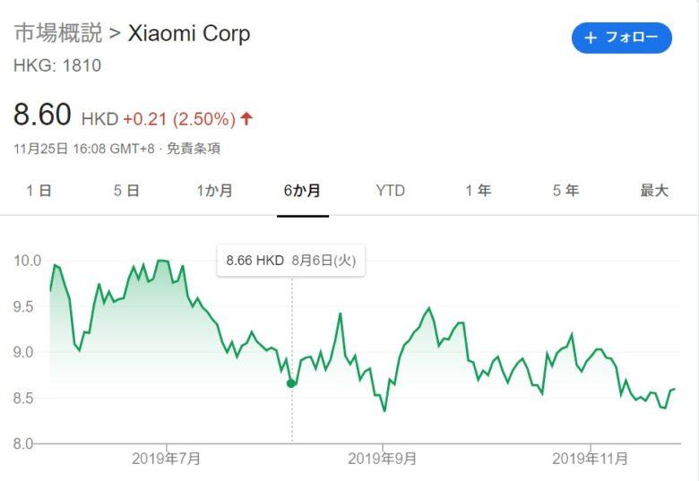 2019年11月のシャオミ(Xiaomi)の株価です。