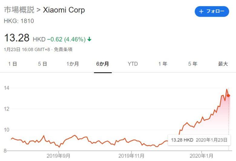 2020年1月のシャオミ(Xiaomi)の株価です。