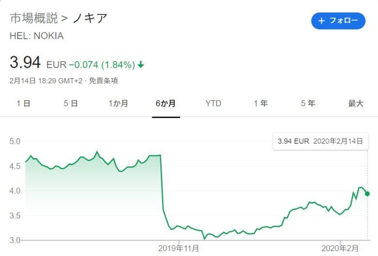 NOKIAの株価。最近6か月のグラフ。