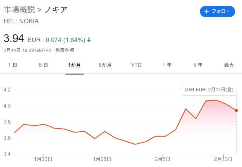 NOKIAの株価。最近1か月のグラフ。