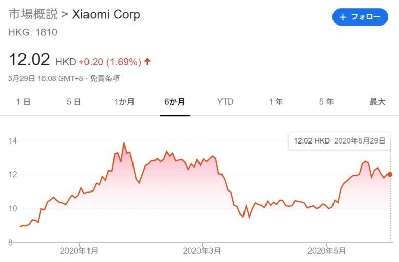 2020年5月のシャオミ(Xiaomi)の株価です。