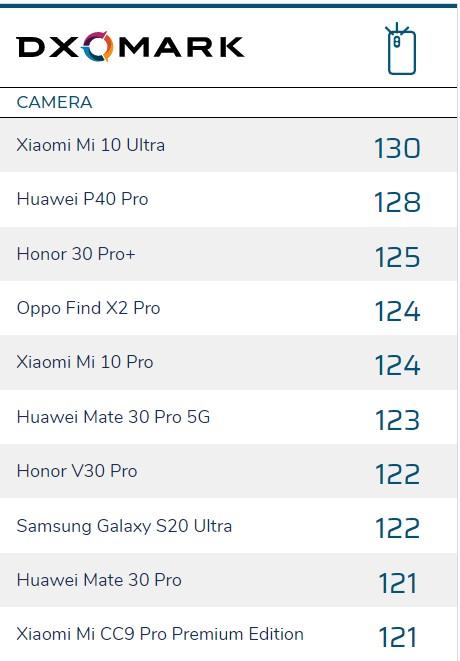スマホカメラベンチマークサイトの結果。P40 Proは2位です。