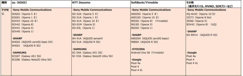 PASMOとSuicaが両方使えるTYPE1のスマホ一覧表。