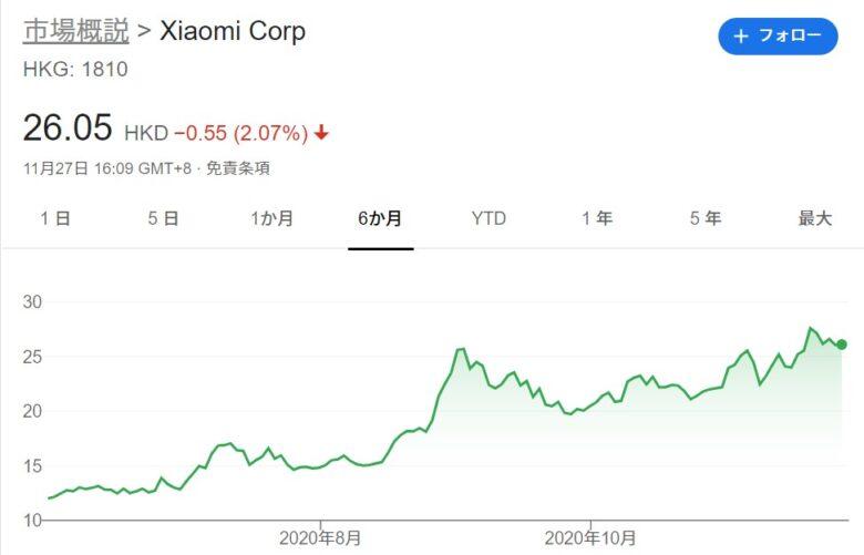 2020年11月のシャオミ(Xiaomi)の株価です。