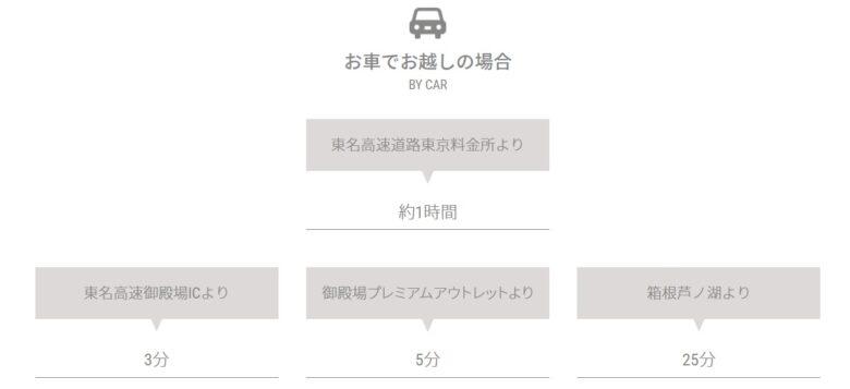 藤乃煌 ふじのきらめき 富士御殿場の車でのアクセスについての画像。