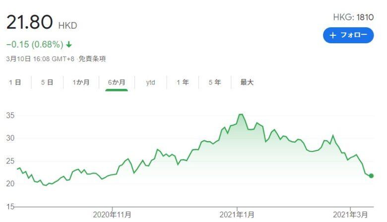 2021年3月のシャオミ(Xiaomi)の株価です。