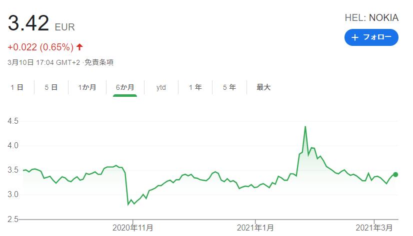 NOKIAの株価。2021年3月。