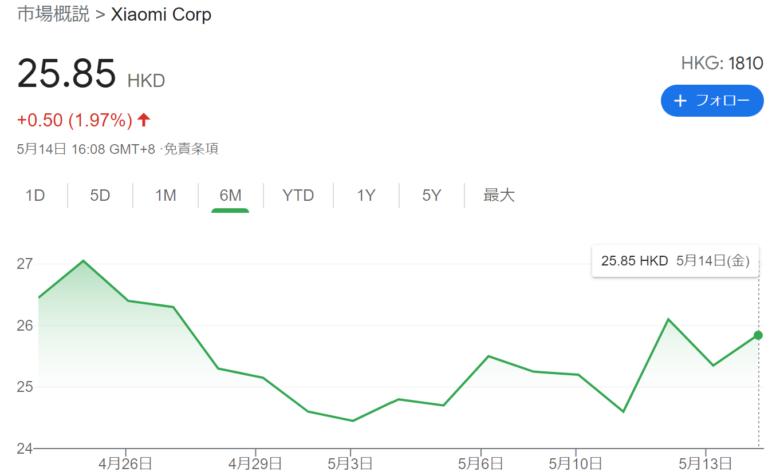 2021年5月のシャオミ(Xiaomi)の株価です。