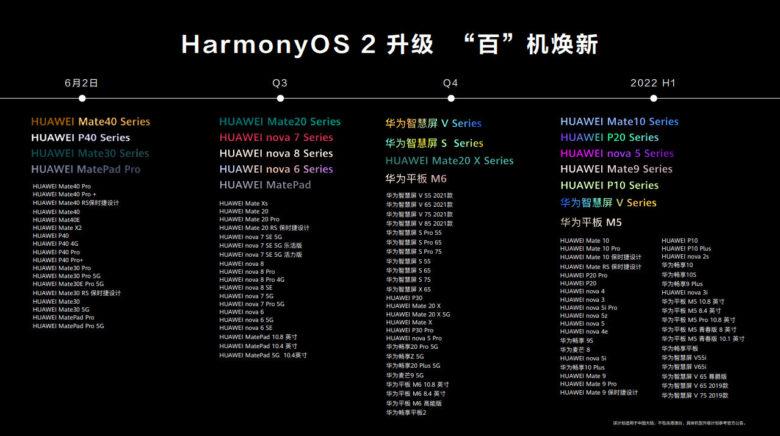 Harmony OSの各機種の導入スケジュールの写真です。