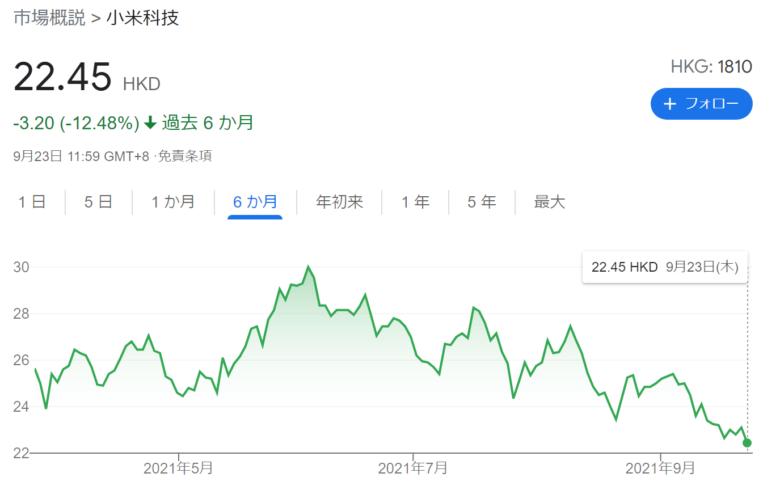 2021年9月のシャオミ(Xiaomi)の株価です。